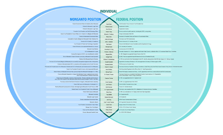 individual monsanto federal position small 35 individuals who worked for Monsanto and the U.S. Government Venn Diagram Revolving Door Regulatory Capture Monsanto infographic